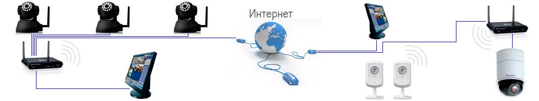 Образец технического задания на установку системы видеонаблюдения